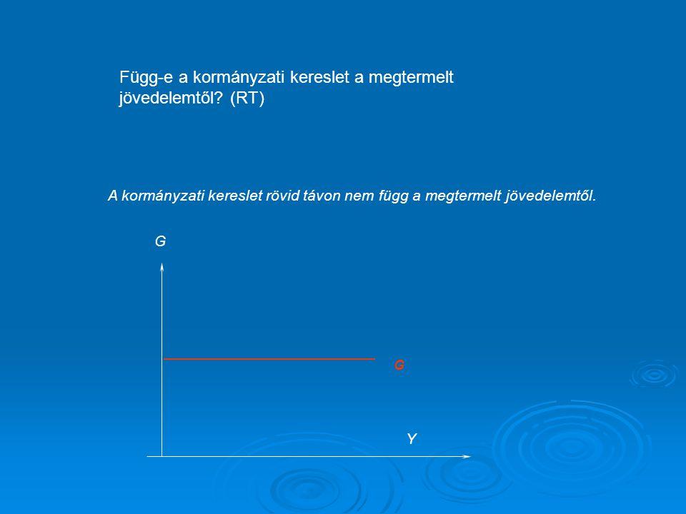 A keynesi kereszt  E=C+I+G C=C(Y-T) C=C(Y-T) I=Ī I=Ī G=G G=G T=T  T=T   E=C(Y-T)+I+G Azaz a kiadás a jövedelem és az exogén tervezett beruházás, és exogén fiskális politikai változók függvénye Azaz a kiadás a jövedelem és az exogén tervezett beruházás, és exogén fiskális politikai változók függvénye