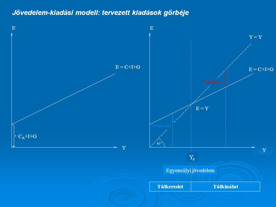Jövedelem-kiadási modell: tervezett kiadások görbéje 45° E Y = Y Y E E = C+I+G Y C A +I+G E = C+I+G YeYe Egyensúlyi jövedelem TúlkeresletTúlkínálat Túlkereslet Túlkínálat E = Y