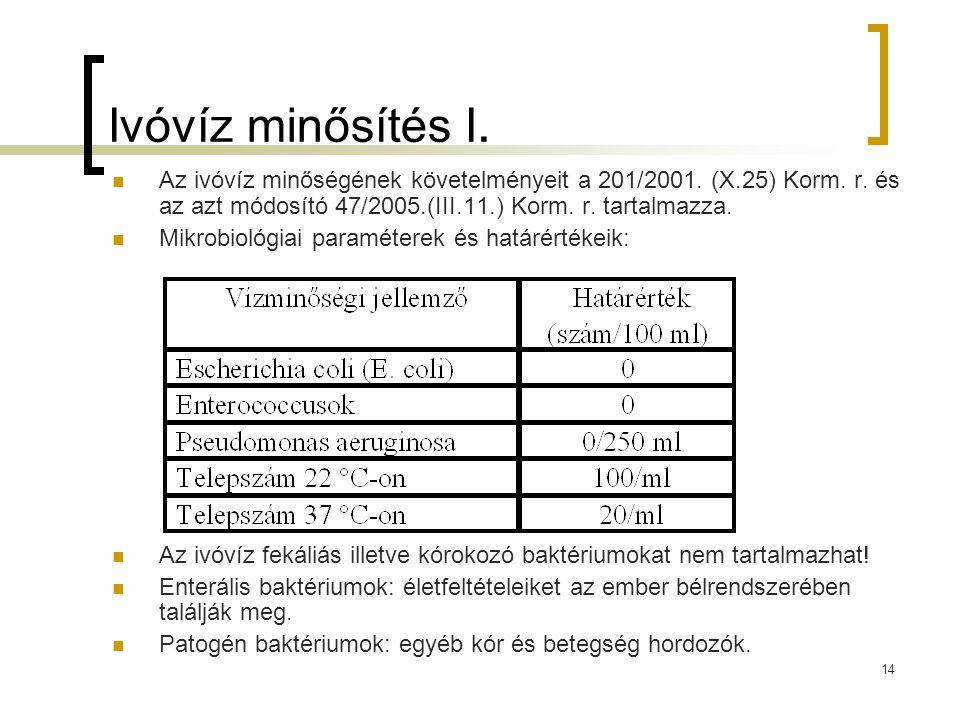 14 Ivóvíz minősítés I. Az ivóvíz minőségének követelményeit a 201/2001. (X.25) Korm. r. és az azt módosító 47/2005.(III.11.) Korm. r. tartalmazza. Mik