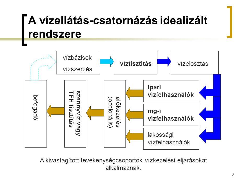 2 A vízellátás-csatornázás idealizált rendszere vízbázisok vízszerzés víztisztításvízelosztás ipari vízfelhasználók mg-i vízfelhasználók lakossági víz