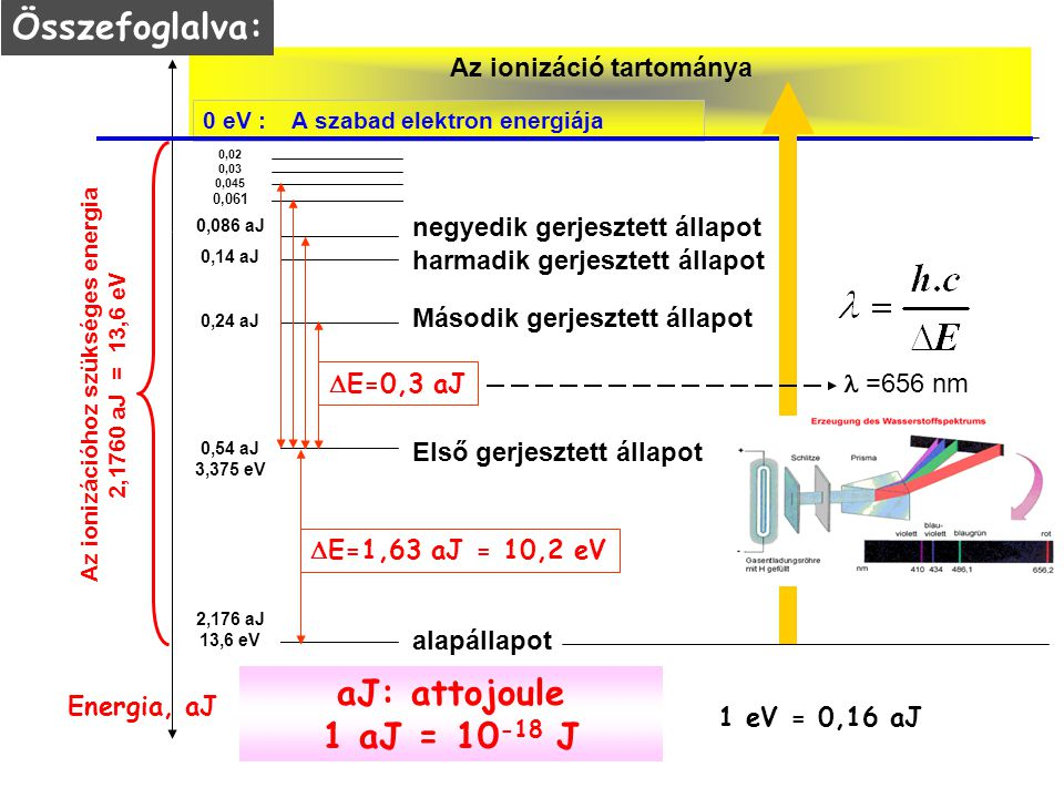 """Alapállapotú atom A sugárzás kvantum természete: a foton """"hullámcsomag"""", E = hf Alapállapotú atom Alapállapot energiája E 1 Gerjesztett állapot energi"""