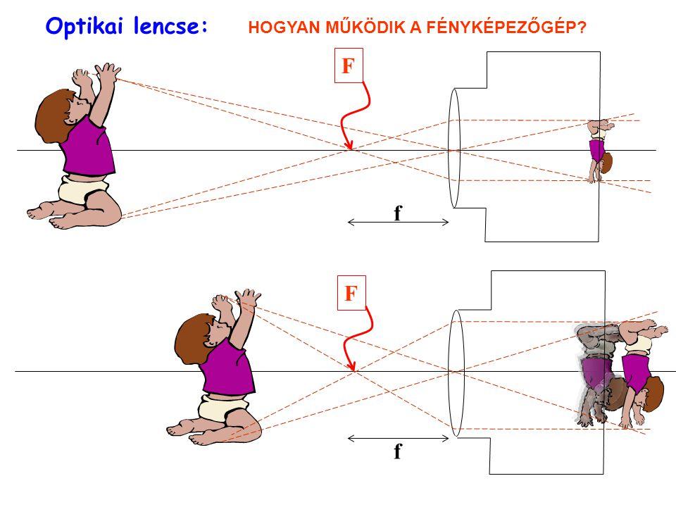 Leképezés optikai lencsével TÁRGY KÉP Valódi kép keletkezése