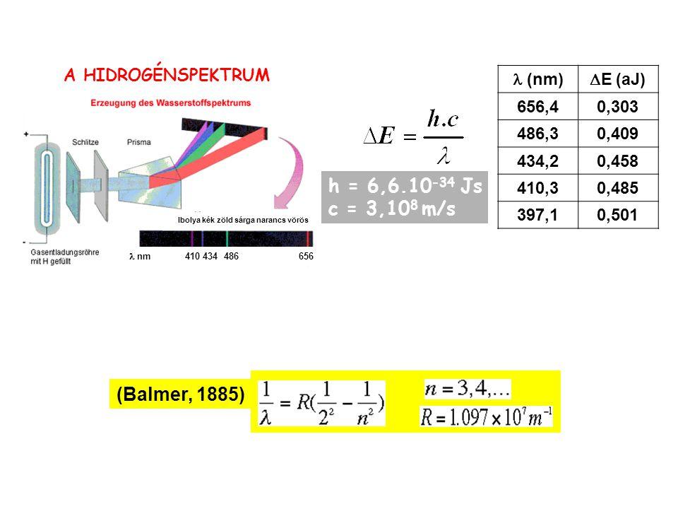 (nm)  E (aJ) 656,40,303 486,30,409 434,20,458 410,30,485 397,10,501 h = 6,6.10 -34 Js c = 3,10 8 m/s Ibolya kék zöld sárga narancs vörös nm 410 434 486 656 A HIDROGÉNSPEKTRUM (Balmer, 1885)