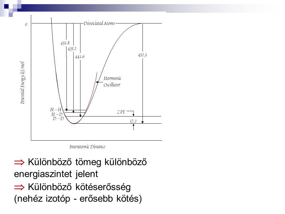  Különböző tömeg különböző energiaszintet jelent  Különböző kötéserősség (nehéz izotóp - erősebb kötés)