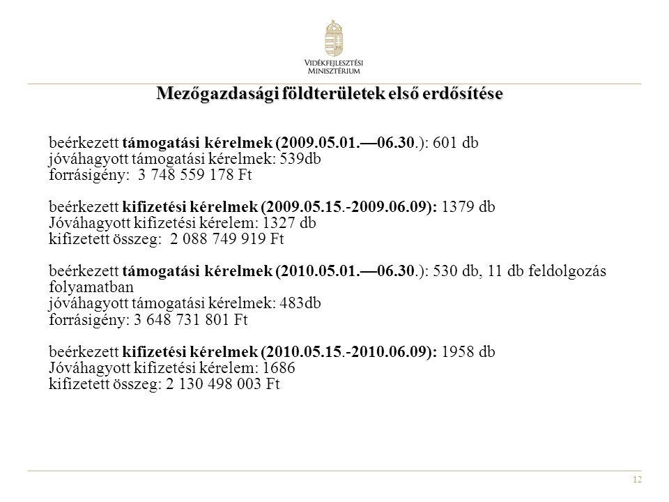 12 Mezőgazdasági földterületek első erdősítése beérkezett támogatási kérelmek (2009.05.01.—06.30.): 601 db jóváhagyott támogatási kérelmek: 539db forrásigény: 3 748 559 178 Ft beérkezett kifizetési kérelmek (2009.05.15.-2009.06.09): 1379 db Jóváhagyott kifizetési kérelem: 1327 db kifizetett összeg: 2 088 749 919 Ft beérkezett támogatási kérelmek (2010.05.01.—06.30.): 530 db, 11 db feldolgozás folyamatban jóváhagyott támogatási kérelmek: 483db forrásigény: 3 648 731 801 Ft beérkezett kifizetési kérelmek (2010.05.15.-2010.06.09): 1958 db Jóváhagyott kifizetési kérelem: 1686 kifizetett összeg: 2 130 498 003 Ft
