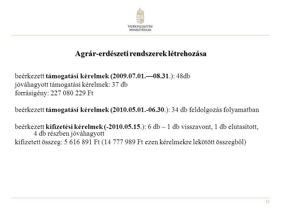15 Agrár-erdészeti rendszerek létrehozása beérkezett támogatási kérelmek (2009.07.01.—08.31.): 48db jóváhagyott támogatási kérelmek: 37 db forrásigény: 227 080 229 Ft beérkezett támogatási kérelmek (2010.05.01.-06.30.): 34 db feldolgozás folyamatban beérkezett kifizetési kérelmek (-2010.05.15.): 6 db – 1 db visszavont, 1 db elutasított, 4 db részben jóváhagyott kifizetett összeg: 5 616 891 Ft (14 777 989 Ft ezen kérelmekre lekötött összegből)
