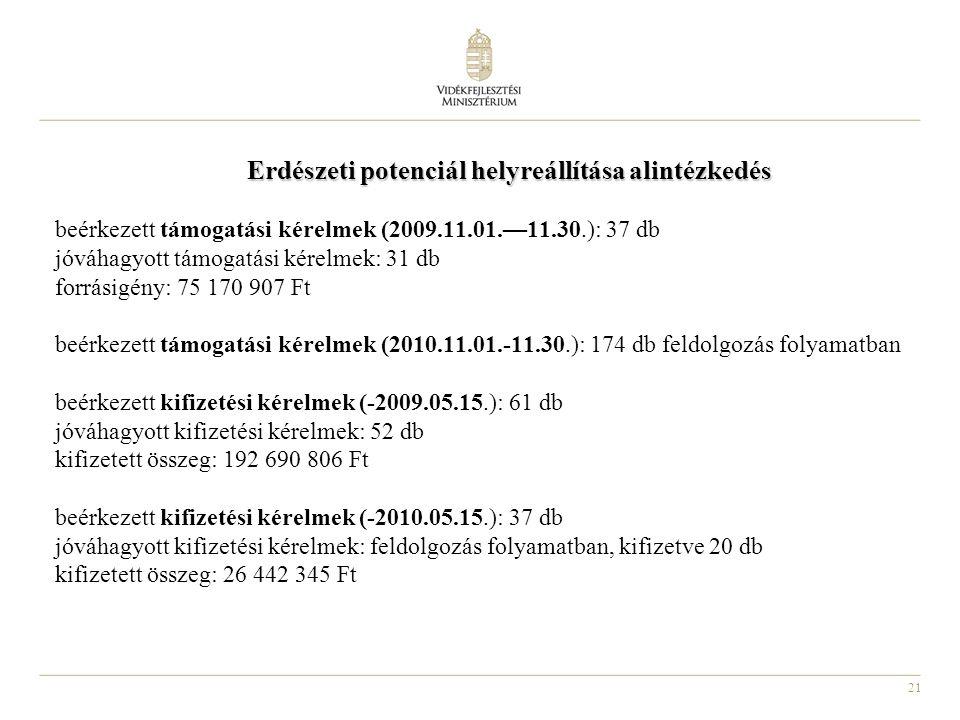 21 Erdészeti potenciál helyreállítása alintézkedés beérkezett támogatási kérelmek (2009.11.01.—11.30.): 37 db jóváhagyott támogatási kérelmek: 31 db forrásigény: 75 170 907 Ft beérkezett támogatási kérelmek (2010.11.01.-11.30.): 174 db feldolgozás folyamatban beérkezett kifizetési kérelmek (-2009.05.15.): 61 db jóváhagyott kifizetési kérelmek: 52 db kifizetett összeg: 192 690 806 Ft beérkezett kifizetési kérelmek (-2010.05.15.): 37 db jóváhagyott kifizetési kérelmek: feldolgozás folyamatban, kifizetve 20 db kifizetett összeg: 26 442 345 Ft