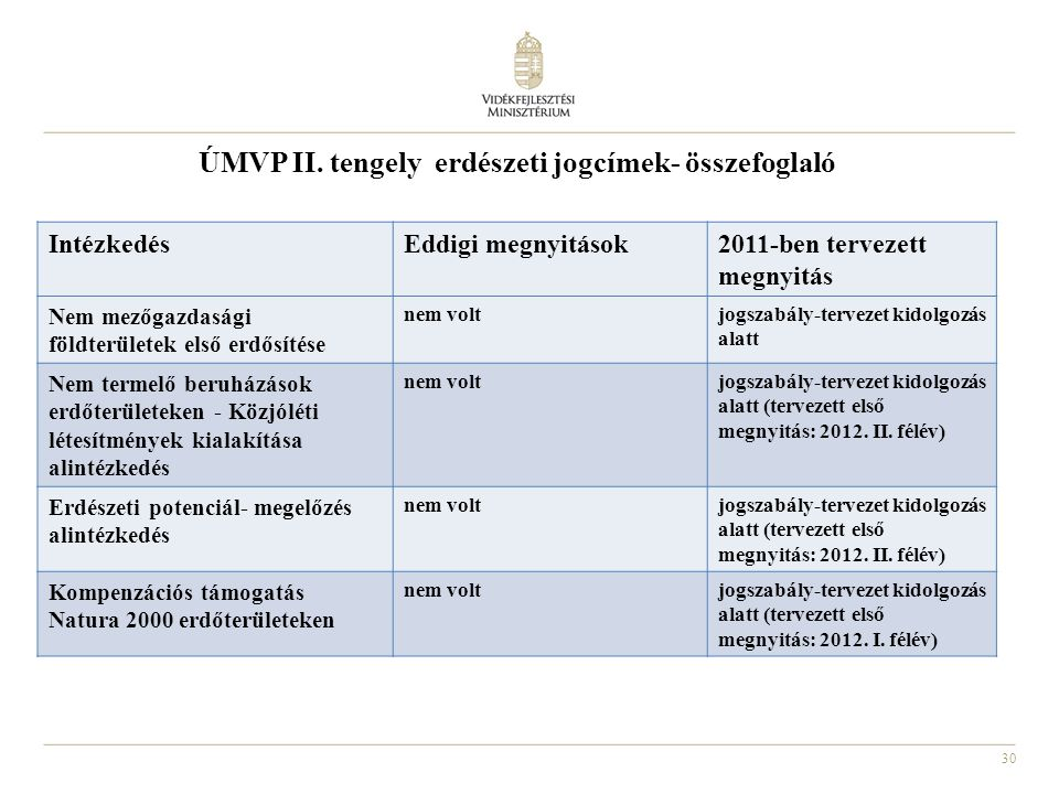 30 ÚMVP II. tengely erdészeti jogcímek- összefoglaló IntézkedésEddigi megnyitások2011-ben tervezett megnyitás Nem mezőgazdasági földterületek első erd