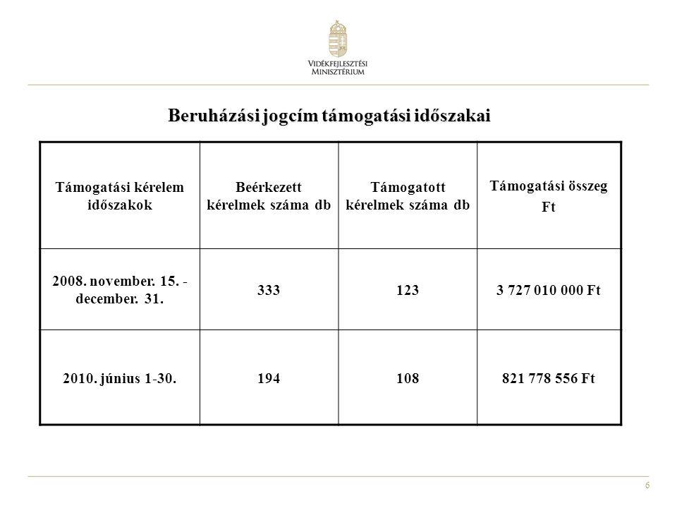 6 Támogatási kérelem időszakok Beérkezett kérelmek száma db Támogatott kérelmek száma db Támogatási összeg Ft 2008. november. 15. - december. 31. 3331