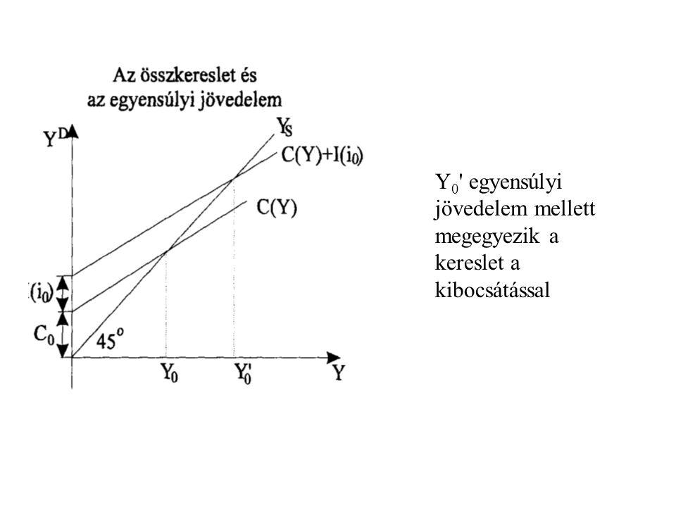 Y 0 ' egyensúlyi jövedelem mellett megegyezik a kereslet a kibocsátással