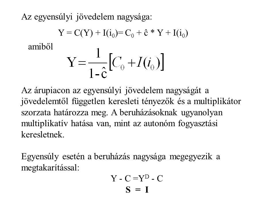 Az egyensúlyi jövedelem nagysága: Y = C(Y) + I(i 0 )= C 0 + ĉ * Y + I(i 0 ) amiből Az árupiacon az egyensúlyi jövedelem nagyságát a jövedelemtől függe