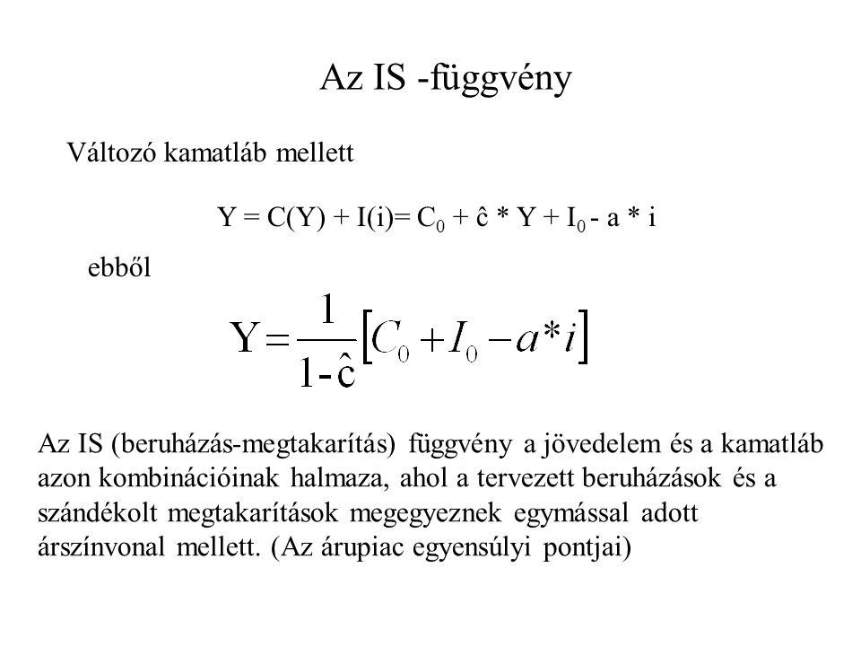 Az IS -függvény Változó kamatláb mellett Y = C(Y) + I(i)= C 0 + ĉ * Y + I 0 - a * i ebből Az IS (beruházás-megtakarítás) függvény a jövedelem és a kam