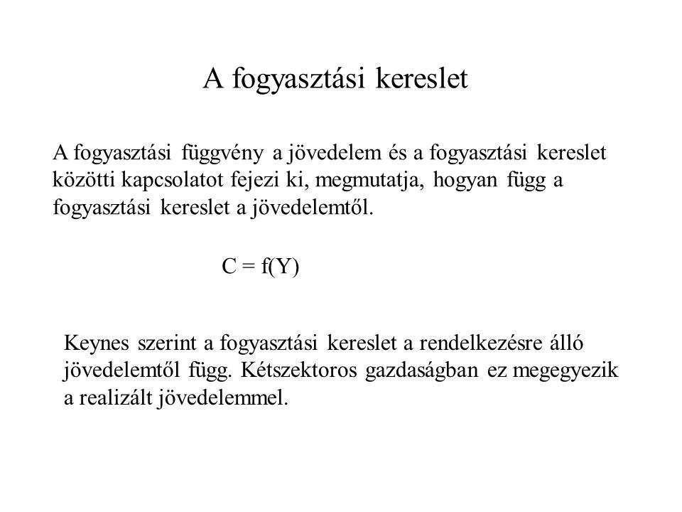 C = C 0 + ĉ * Y C C0C0 A fogyasztási függvény C(Y) Y