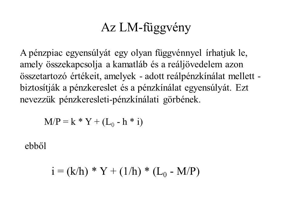 Az LM-függvény A pénzpiac egyensúlyát egy olyan függvénnyel írhatjuk le, amely összekapcsolja a kamatláb és a reáljövedelem azon összetartozó értékeit