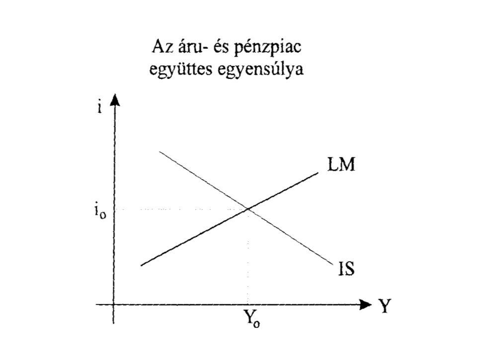 Az egyensúlyi Y 0, i 0 értékekre: és i = (k/h) * Y + (1/h) * (L 0 - M/P) egyszerre igaz, ebből Y-t kifejezve