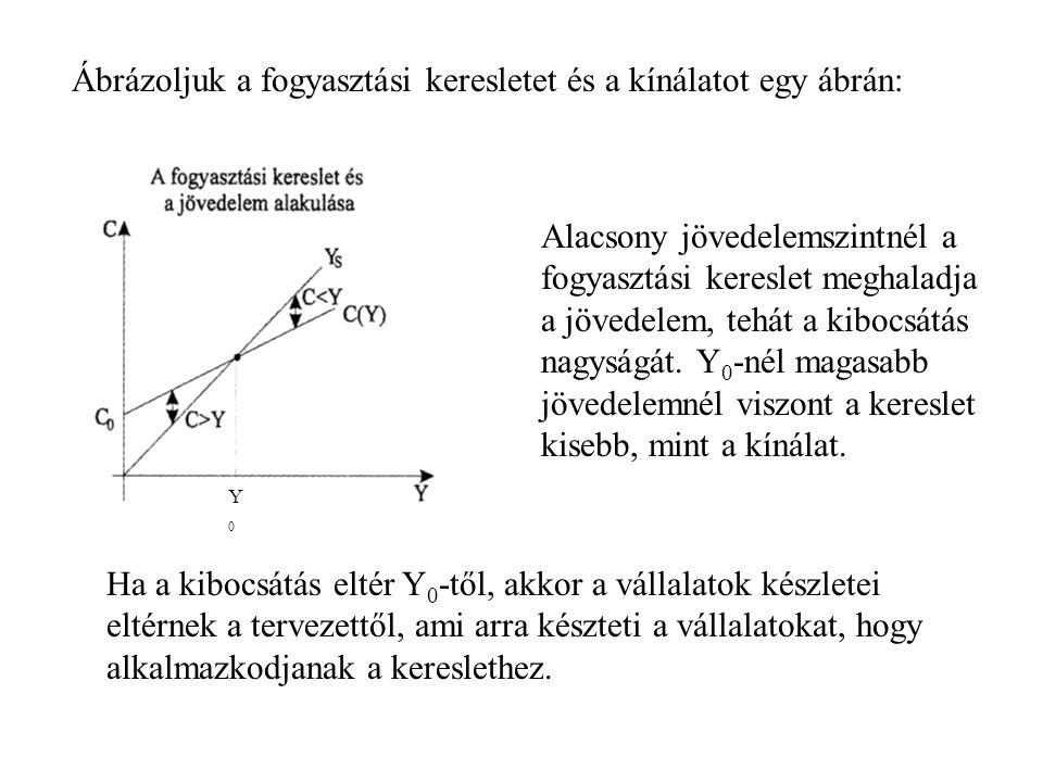 Az a jövedelemszint (Y 0 ), amely mellett a fogyasztási kereslet megfelel a jövedelemnek: Y = C(Y) = C 0 + ĉ * Y amiből Tehát ha C 0 megnövekszik, a keresletet és kínálatot kiegyenlítő jövedelem ennek többszörösével növekszik meg (kiadási multiplikátor)
