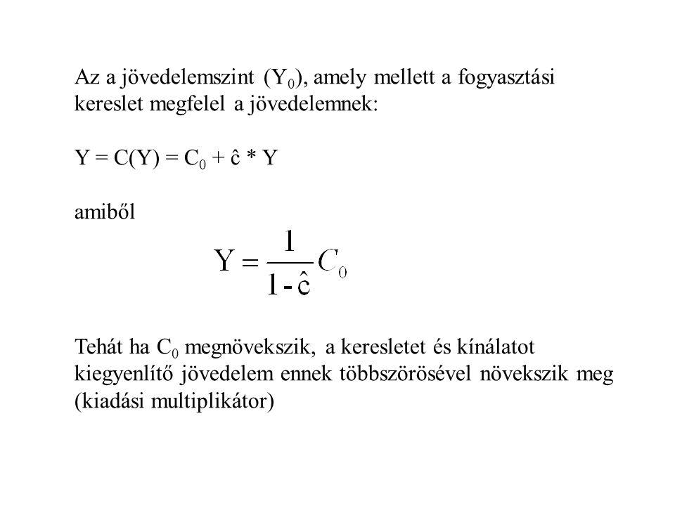 Az a jövedelemszint (Y 0 ), amely mellett a fogyasztási kereslet megfelel a jövedelemnek: Y = C(Y) = C 0 + ĉ * Y amiből Tehát ha C 0 megnövekszik, a k
