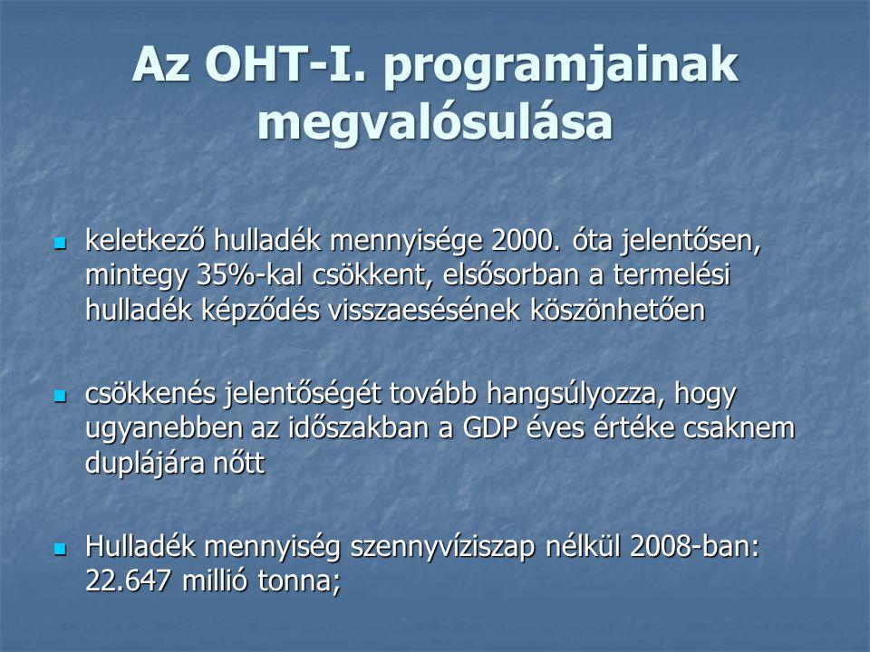Az OHT-I. programjainak megvalósulása keletkező hulladék mennyisége 2000. óta jelentősen, mintegy 35%-kal csökkent, elsősorban a termelési hulladék ké
