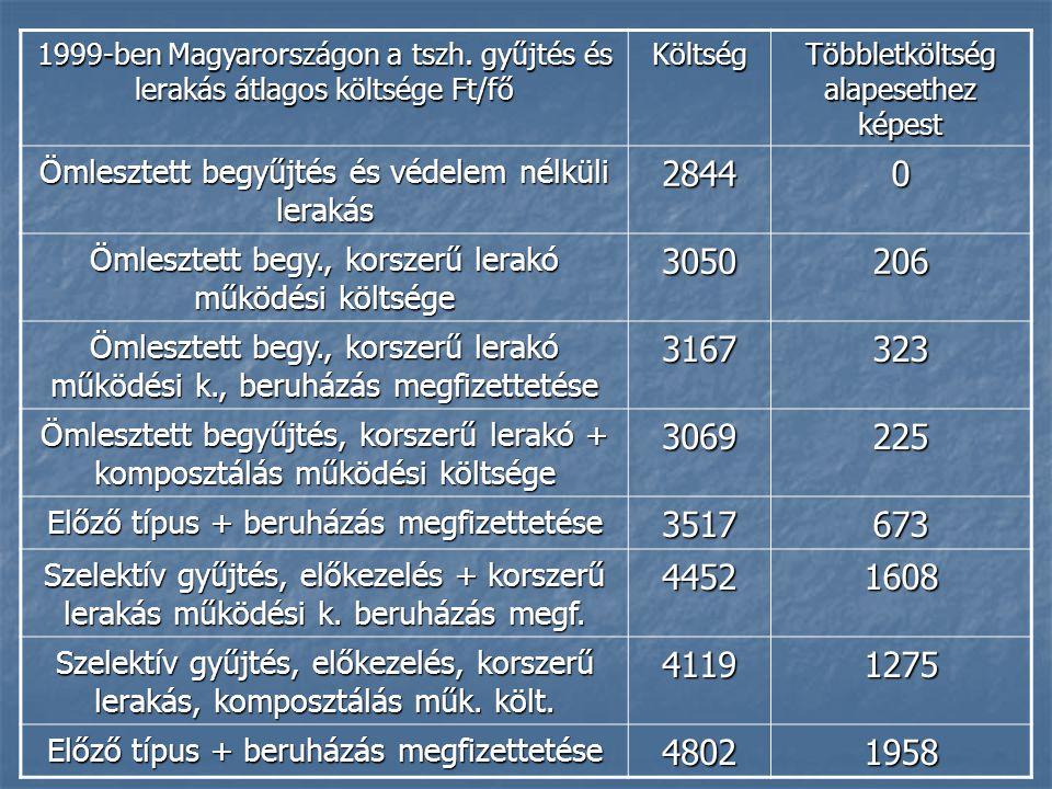 1999-ben Magyarországon a tszh. gyűjtés és lerakás átlagos költsége Ft/fő Költség Többletköltség alapesethez képest Ömlesztett begyűjtés és védelem né