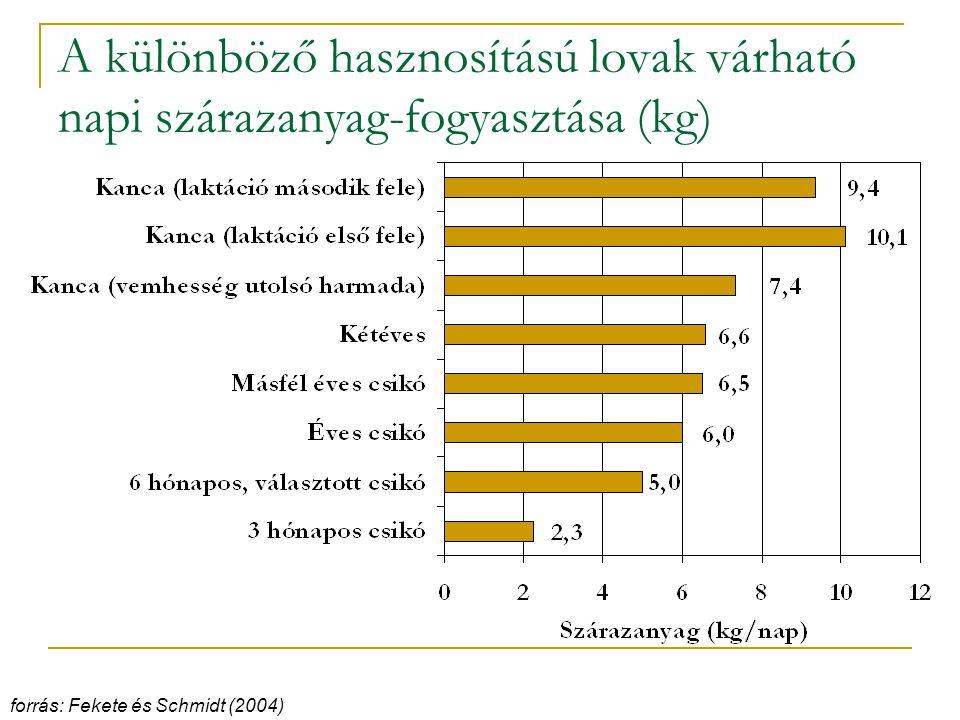 A különböző hasznosítású lovak várható napi szárazanyag-fogyasztása (kg) forrás: Fekete és Schmidt (2004)
