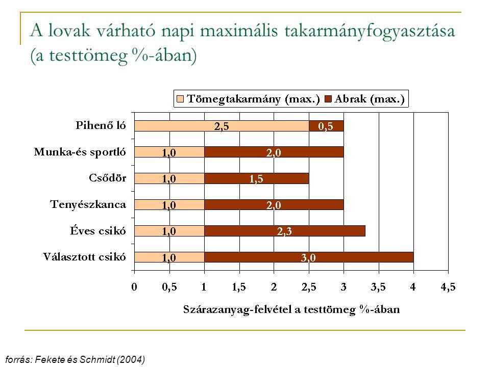 A lovak várható napi maximális takarmányfogyasztása (a testtömeg %-ában) forrás: Fekete és Schmidt (2004)