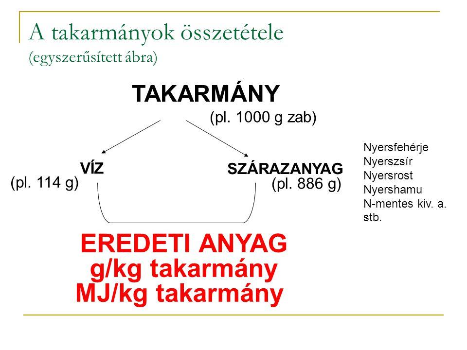 A takarmányok összetétele (egyszerűsített ábra) TAKARMÁNY VÍZ SZÁRAZANYAG (pl. 1000 g zab) (pl. 114 g) (pl. 886 g) EREDETI ANYAG g/kg takarmány MJ/kg