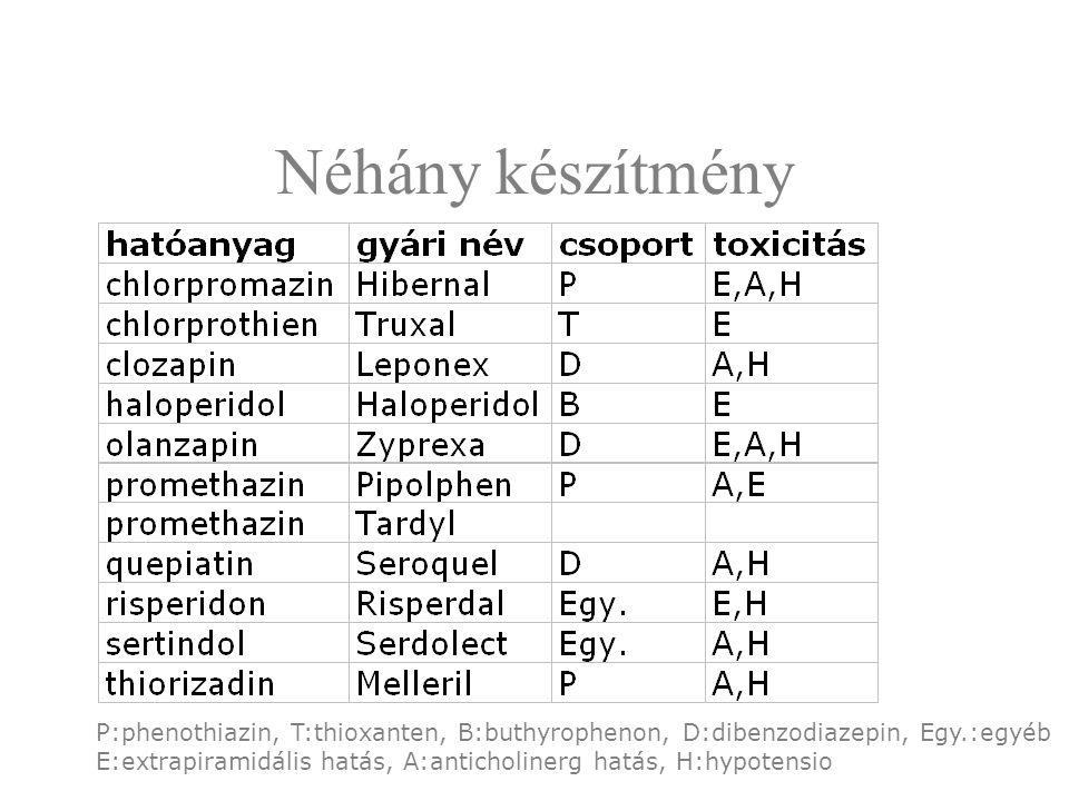 Néhány készítmény P:phenothiazin, T:thioxanten, B:buthyrophenon, D:dibenzodiazepin, Egy.:egyéb E:extrapiramidális hatás, A:anticholinerg hatás, H:hypo
