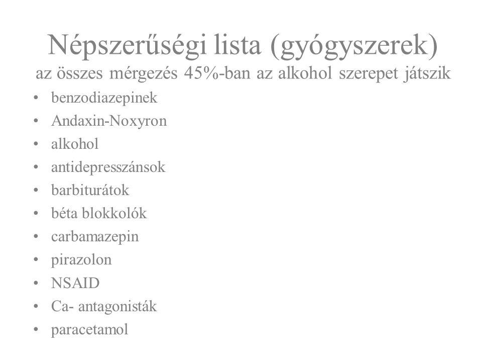 Népszerűségi lista (gyógyszerek) az összes mérgezés 45%-ban az alkohol szerepet játszik benzodiazepinek Andaxin-Noxyron alkohol antidepresszánsok barb