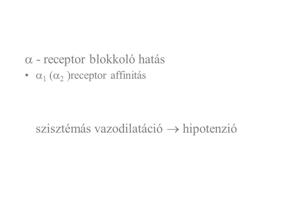  - receptor blokkoló hatás  1 (  2 )receptor affinitás szisztémás vazodilatáció  hipotenzió