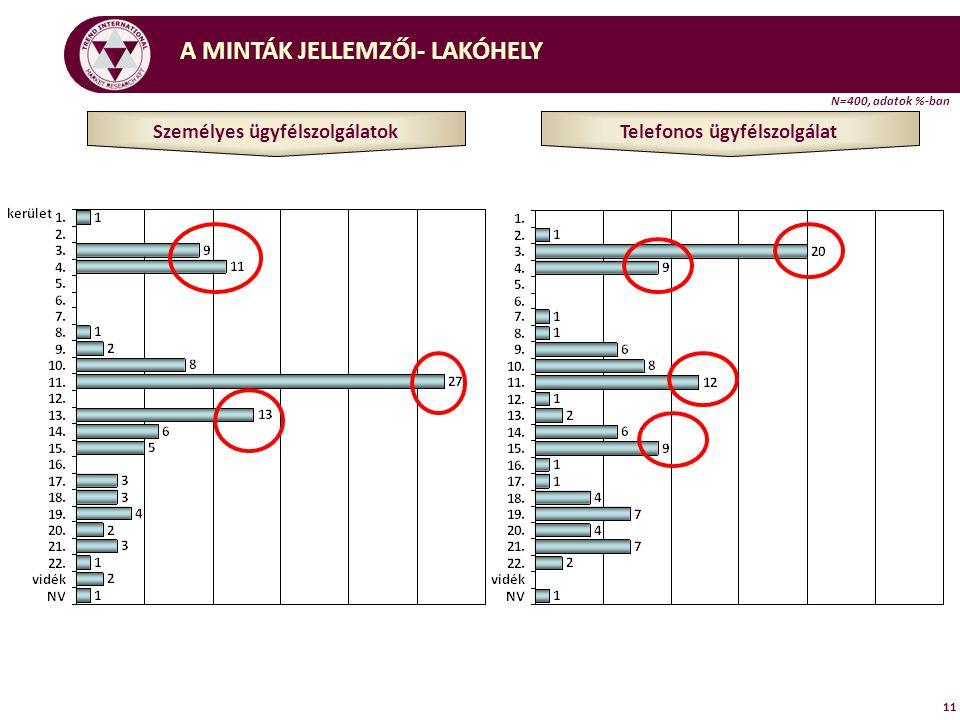 A MINTÁK JELLEMZŐI- LAKÓHELY 11 Személyes ügyfélszolgálatok Telefonos ügyfélszolgálat N=400, adatok %-ban