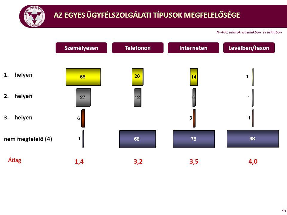 AZ EGYES ÜGYFÉLSZOLGÁLATI TÍPUSOK MEGFELELŐSÉGE 13 N=400, adatok százalékban és átlagban 1.helyen 2.helyen 3.helyen nem megfelelő (4) Átlag SzemélyesenTelefononInternetenLevélben/faxon 1,4 3,23,5 4,0