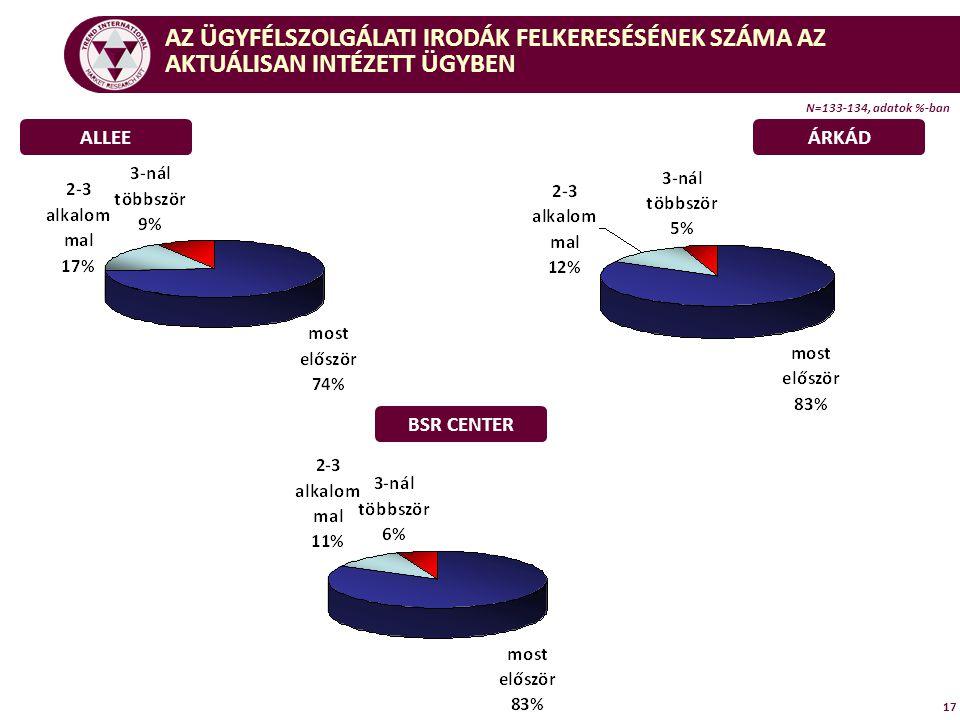 17 ALLEEÁRKÁD BSR CENTER AZ ÜGYFÉLSZOLGÁLATI IRODÁK FELKERESÉSÉNEK SZÁMA AZ AKTUÁLISAN INTÉZETT ÜGYBEN N=133-134, adatok %-ban