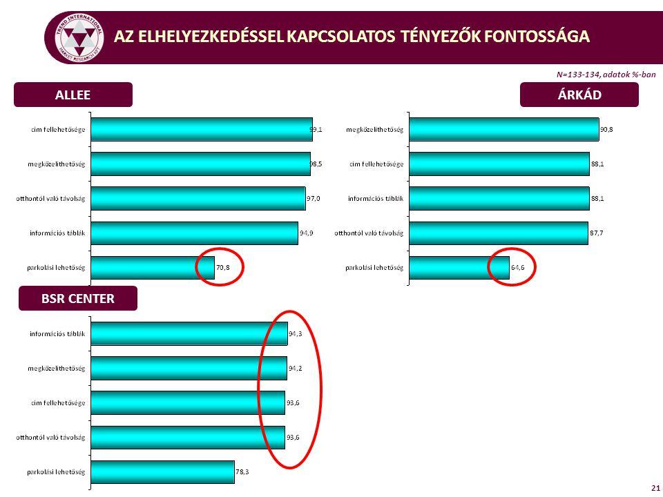 21 ALLEEÁRKÁD BSR CENTER AZ ELHELYEZKEDÉSSEL KAPCSOLATOS TÉNYEZŐK FONTOSSÁGA N=133-134, adatok %-ban