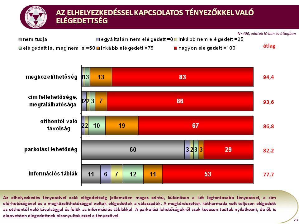 N=400, adatok %-ban és átlagban 23 AZ ELHELYEZKEDÉSSEL KAPCSOLATOS TÉNYEZŐKKEL VALÓ ELÉGEDETTSÉG Az elhelyezkedés tényezőivel való elégedettség jellemzően magas szintű, különösen a két legfontosabb tényezővel, a cím elérhetőségével és a megközelíthetőséggel voltak elégedettek a válaszadók.
