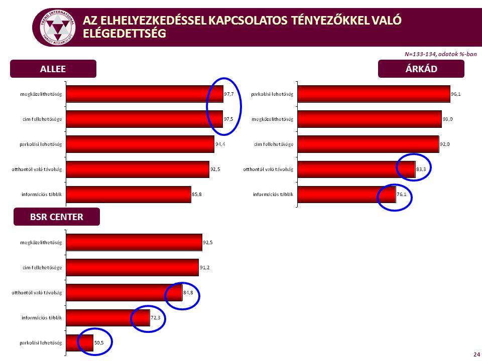 24 ALLEEÁRKÁD BSR CENTER AZ ELHELYEZKEDÉSSEL KAPCSOLATOS TÉNYEZŐKKEL VALÓ ELÉGEDETTSÉG N=133-134, adatok %-ban