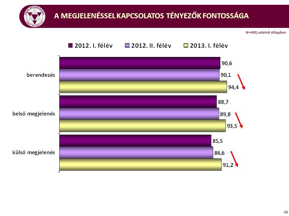 A MEGJELENÉSSEL KAPCSOLATOS TÉNYEZŐK FONTOSSÁGA N=400, adatok átlagban 26