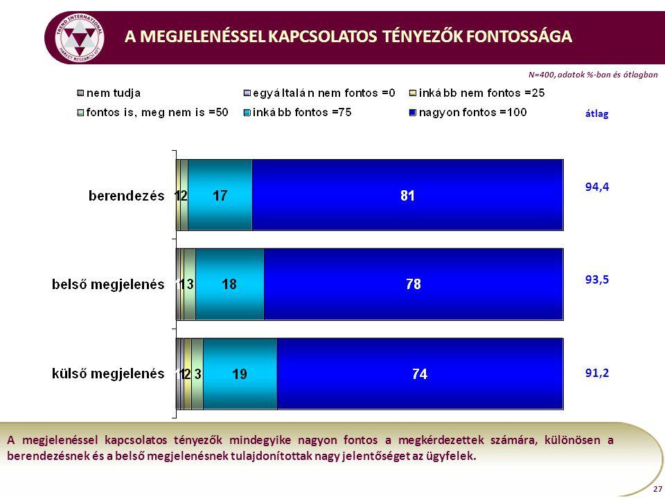 N=400, adatok %-ban és átlagban 27 A MEGJELENÉSSEL KAPCSOLATOS TÉNYEZŐK FONTOSSÁGA A megjelenéssel kapcsolatos tényezők mindegyike nagyon fontos a megkérdezettek számára, különösen a berendezésnek és a belső megjelenésnek tulajdonítottak nagy jelentőséget az ügyfelek.
