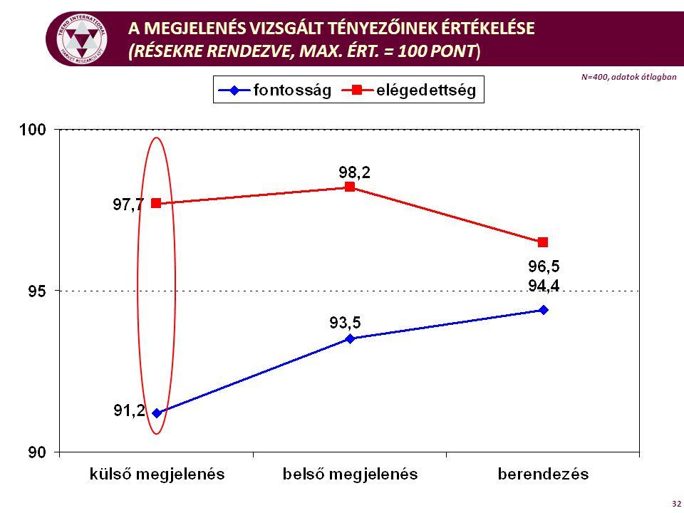 N=400, adatok átlagban 32 A MEGJELENÉS VIZSGÁLT TÉNYEZŐINEK ÉRTÉKELÉSE (RÉSEKRE RENDEZVE, MAX.