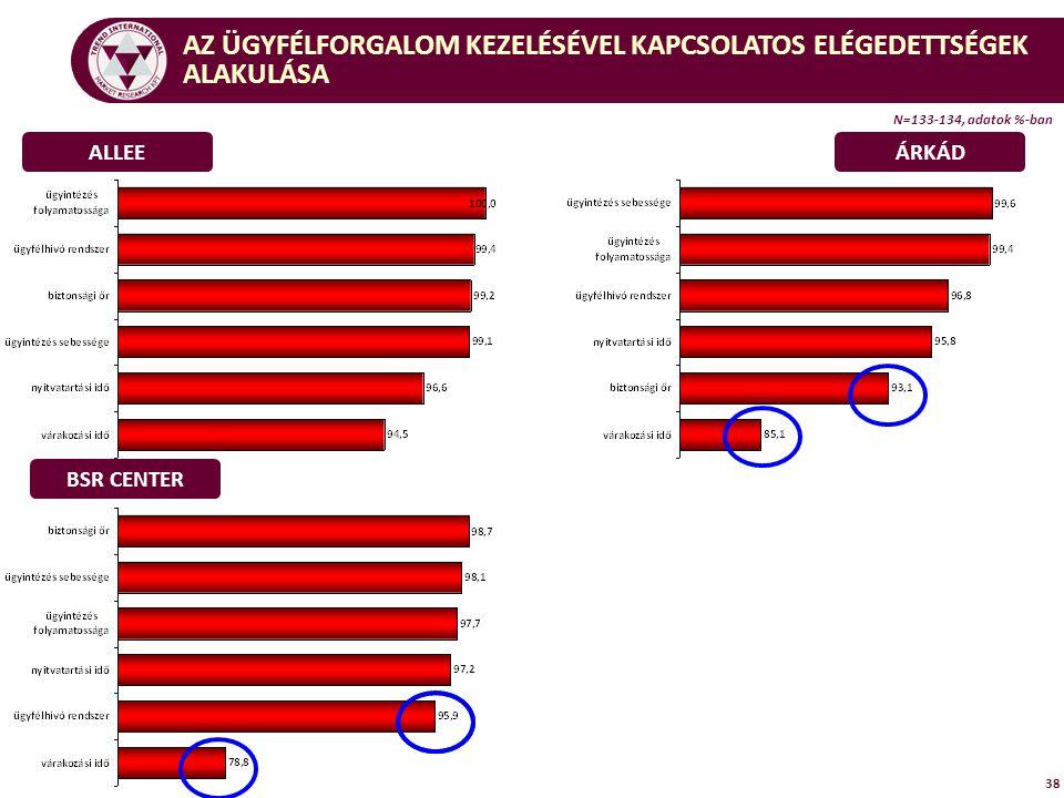 38 ALLEEÁRKÁD BSR CENTER AZ ÜGYFÉLFORGALOM KEZELÉSÉVEL KAPCSOLATOS ELÉGEDETTSÉGEK ALAKULÁSA N=133-134, adatok %-ban