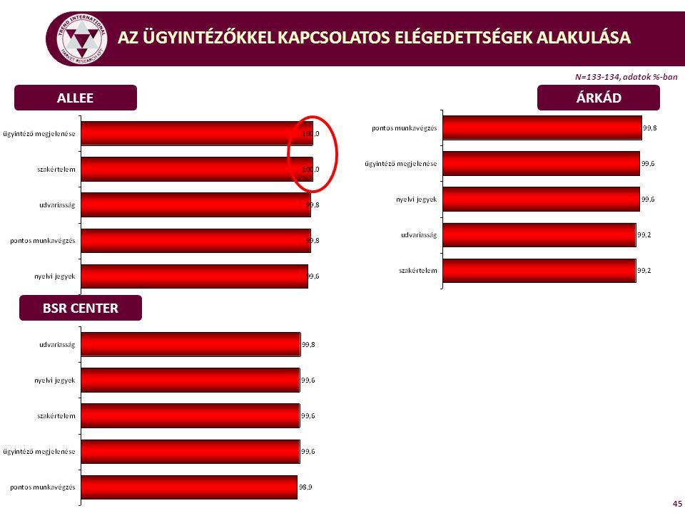 45 ALLEEÁRKÁD BSR CENTER AZ ÜGYINTÉZŐKKEL KAPCSOLATOS ELÉGEDETTSÉGEK ALAKULÁSA N=133-134, adatok %-ban