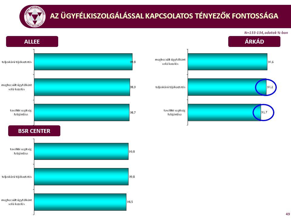 49 ALLEEÁRKÁD BSR CENTER AZ ÜGYFÉLKISZOLGÁLÁSSAL KAPCSOLATOS TÉNYEZŐK FONTOSSÁGA N=133-134, adatok %-ban