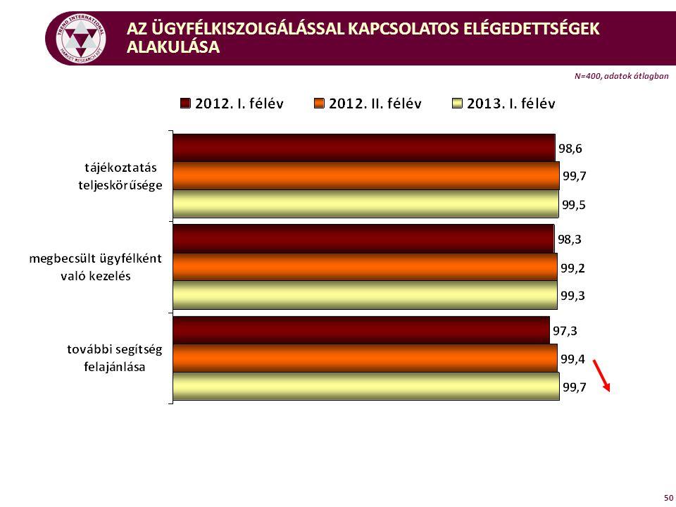 AZ ÜGYFÉLKISZOLGÁLÁSSAL KAPCSOLATOS ELÉGEDETTSÉGEK ALAKULÁSA N=400, adatok átlagban 50