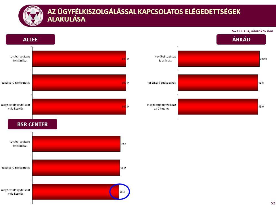 N=133-134, adatok %-ban 52 ALLEEÁRKÁD BSR CENTER AZ ÜGYFÉLKISZOLGÁLÁSSAL KAPCSOLATOS ELÉGEDETTSÉGEK ALAKULÁSA
