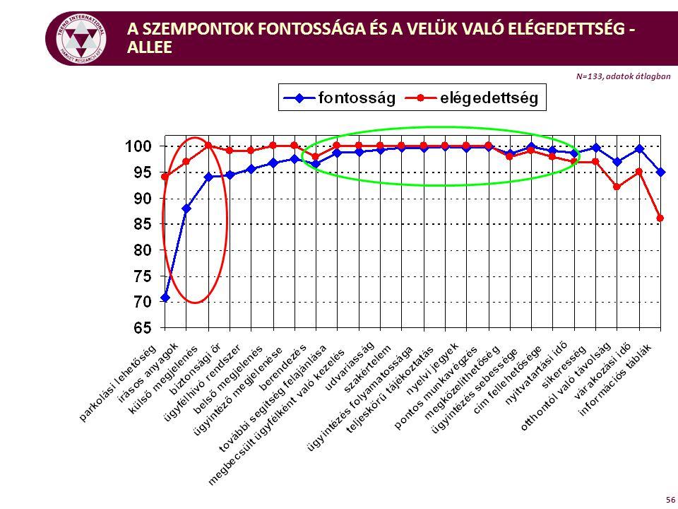 56 A SZEMPONTOK FONTOSSÁGA ÉS A VELÜK VALÓ ELÉGEDETTSÉG - ALLEE N=133, adatok átlagban