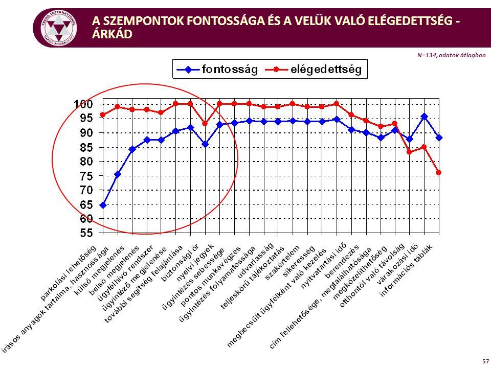 57 A SZEMPONTOK FONTOSSÁGA ÉS A VELÜK VALÓ ELÉGEDETTSÉG - ÁRKÁD N=134, adatok átlagban