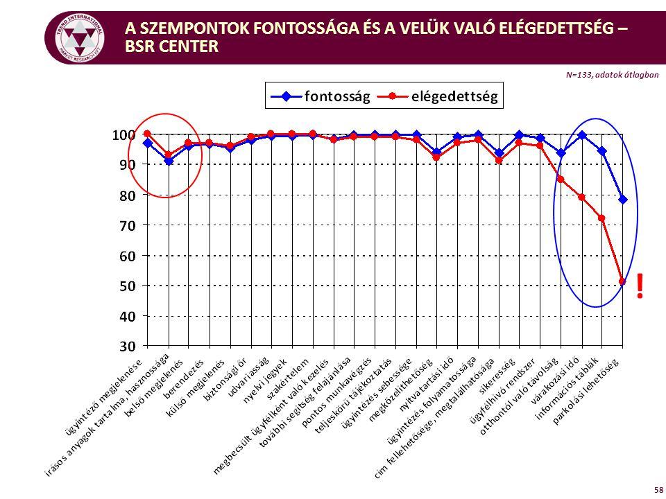 58 A SZEMPONTOK FONTOSSÁGA ÉS A VELÜK VALÓ ELÉGEDETTSÉG – BSR CENTER ! N=133, adatok átlagban