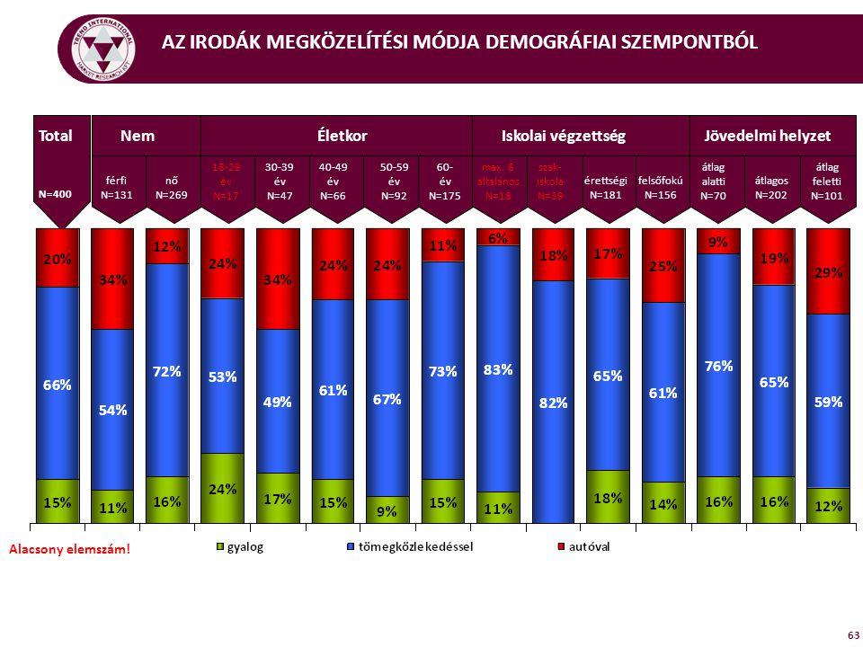 AZ IRODÁK MEGKÖZELÍTÉSI MÓDJA DEMOGRÁFIAI SZEMPONTBÓL 63 NemÉletkorIskolai végzettségJövedelmi helyzetTotal N=400 férfi N=131 max.