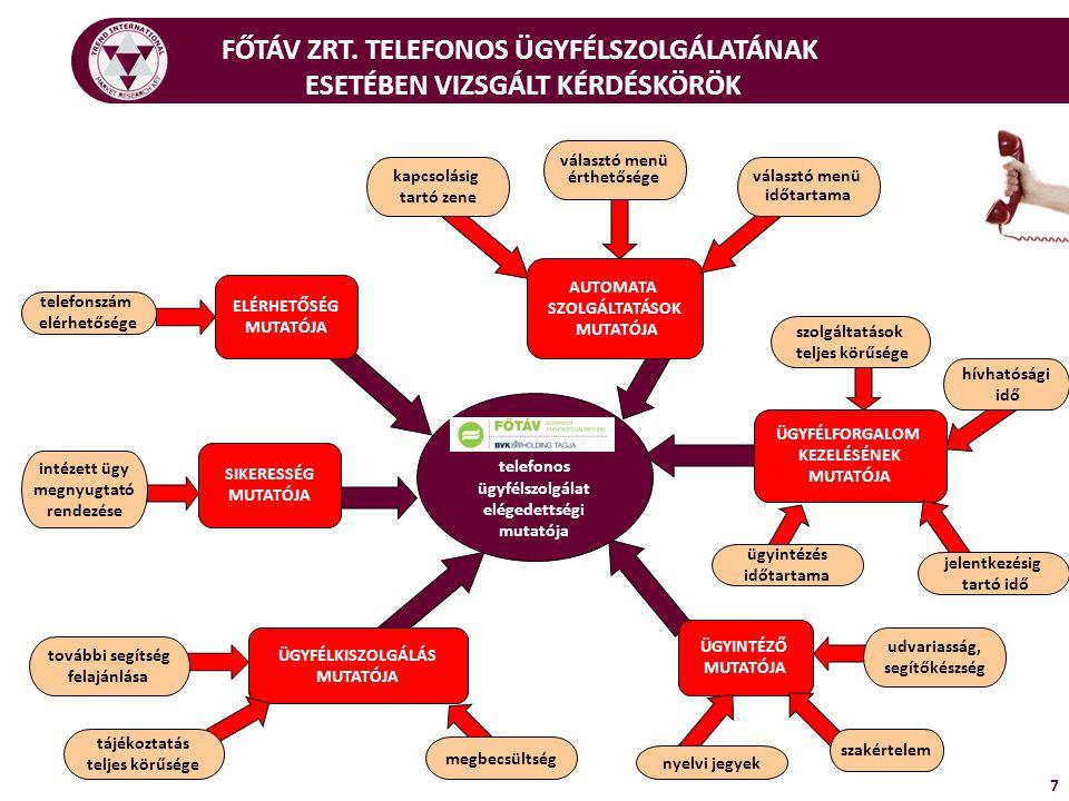 A MINTÁK JELLEMZŐI – NEM, KORCSOPORT 8 Személyes ügyfélszolgálatok Telefonos ügyfélszolgálat N=400, adatok %-ban