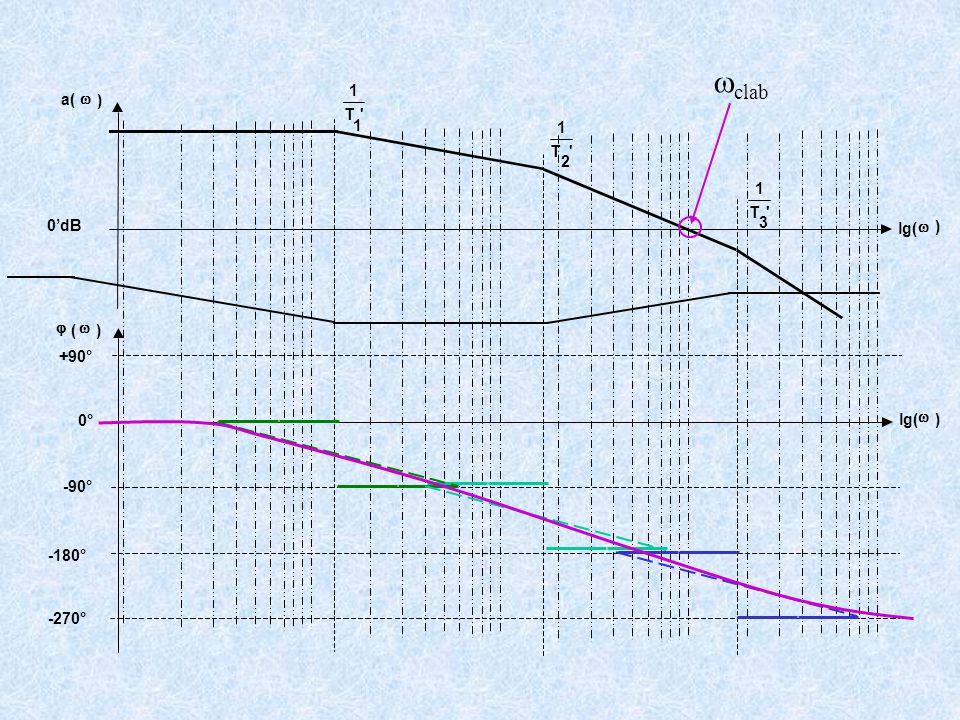 +90° -90° -180° -270° 'T 1 1 'T 1 2 'T 1 3 a(  ) lg(  ) 0'dB  (  ) lg(  ) 0°  clab