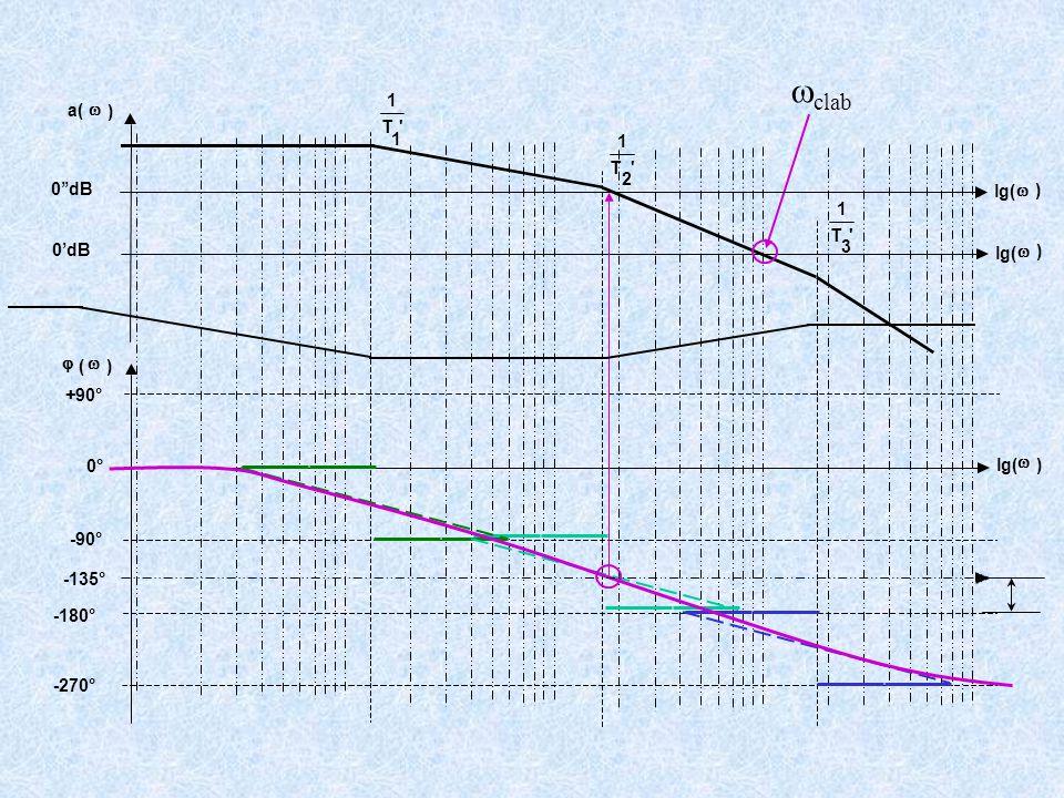 +90° -90° -180° -270° 'T 1 1 'T 1 2 'T 1 3 a(  ) lg(  ) 0'dB  (  ) lg(  ) 0°  clab lg(  ) 0''dB -135°